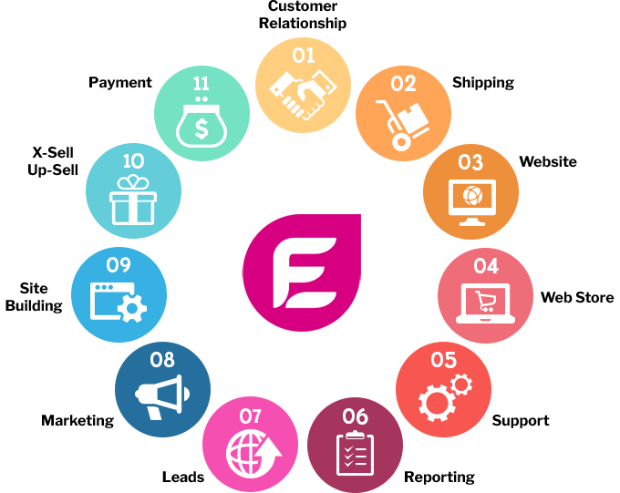 eFusion eCommerce Cycle