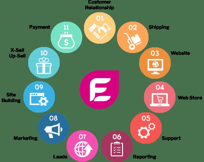 eFusion eCommerce Cycle